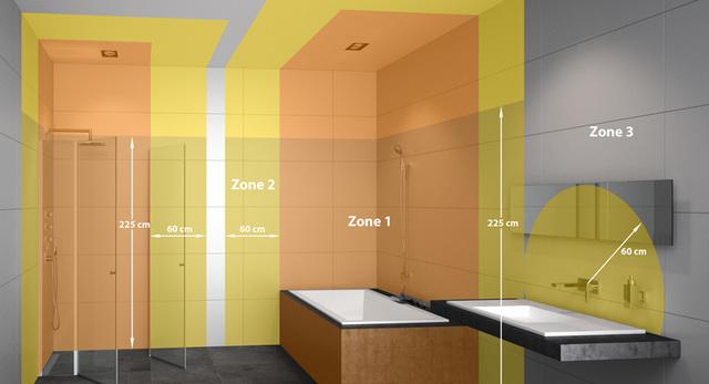 Beschermingszones voor elektriciteit in badkamers